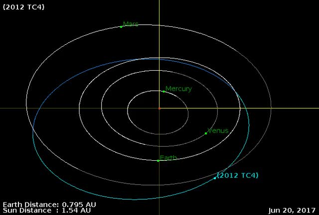 Watch Asteroid 2012 TC4 - October 12, 2017 close flyby - Orbit diagram GIF by The Watchers (@thewatchers) on Gfycat. Discover more related GIFs on Gfycat