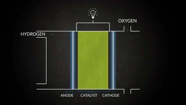 Watch PEM Fuel Cell Animation GIF on Gfycat. Discover more fuel cell animation, hyrdrogen fuel cell, pem fuel cell GIFs on Gfycat