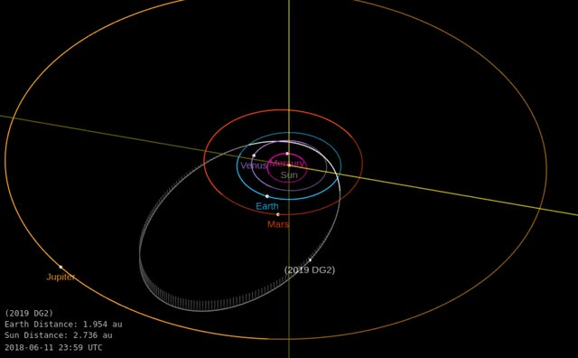 Watch Asteroid 2019 DG2 - Close approach February 26, 2019 - Orbit diagram GIF by The Watchers (@thewatchers) on Gfycat. Discover more related GIFs on Gfycat