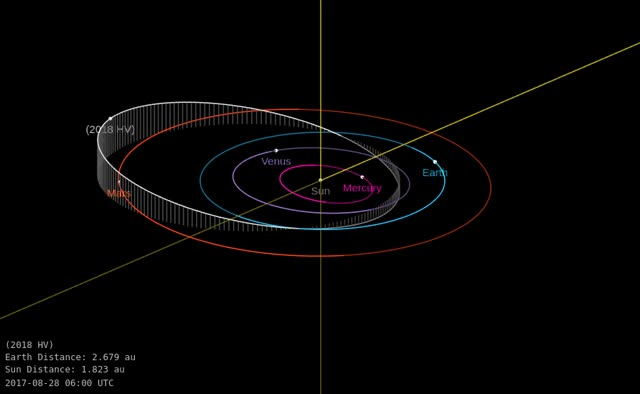 Watch and share Asteroid 2018 HV - Close Approach April 22, 2018 - Orbit Diagram GIFs by The Watchers on Gfycat