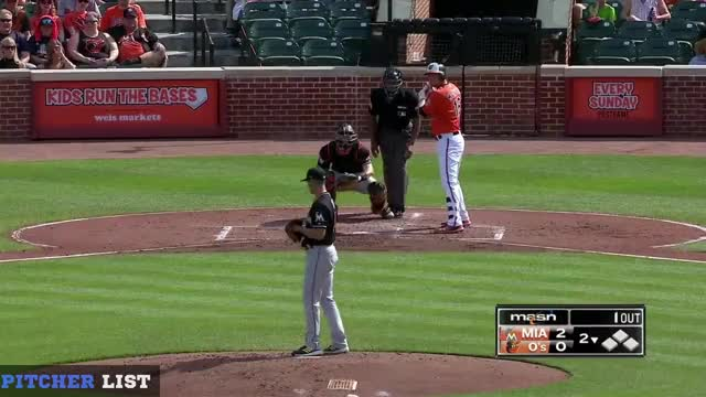 Watch and share Pitcher Database GIFs and Baseball GIFs on Gfycat