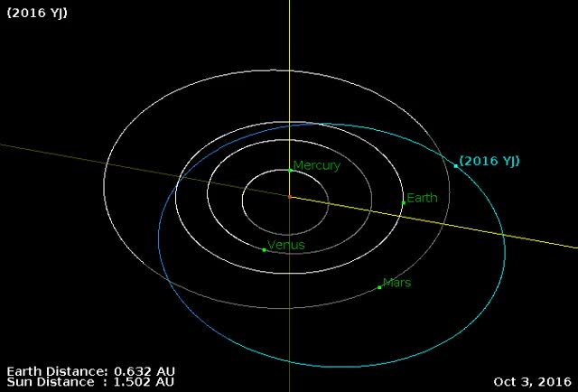 Watch and share Asteroid 2016 YJ Flyby December 22, 2016 NASA NEO/JPL GIFs by The Watchers on Gfycat