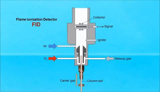 Watch and share Gas Chromatography (IQOG-CSIC) GIFs on Gfycat