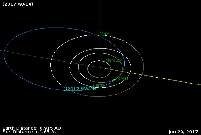 Watch Asteroid 2017 WA14 - Close approach November 21, 2017 - Orbit diagram GIF by The Watchers (@thewatchers) on Gfycat. Discover more related GIFs on Gfycat