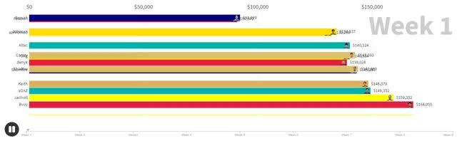 2020 Spring Regular Season Bottom 15 Fantasy LCS/LEC Player Salaries Week by Week