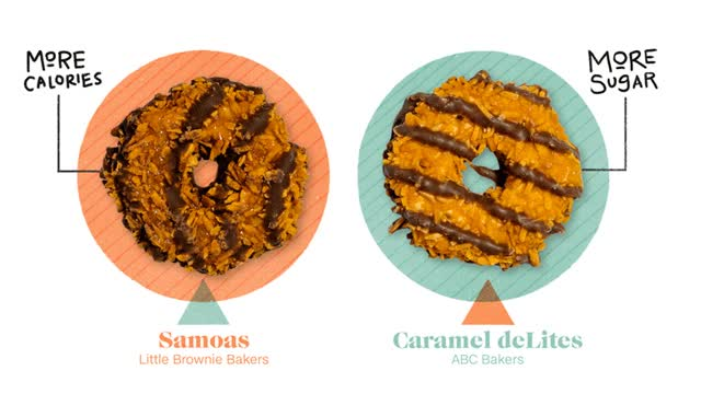Watch and share Girl Scout Cookies Samoas Text GIFs on Gfycat