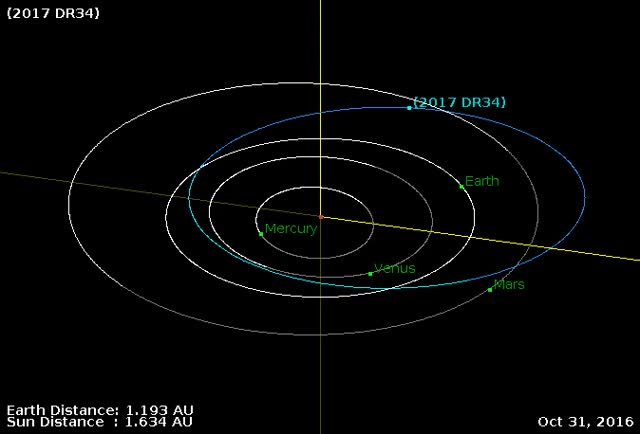 Watch and share Asteroid 2017 DR34 - Flyby February 25, 2017 - Orbit GIFs by The Watchers on Gfycat