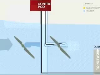 Watch and share Tidal Power GIFs on Gfycat