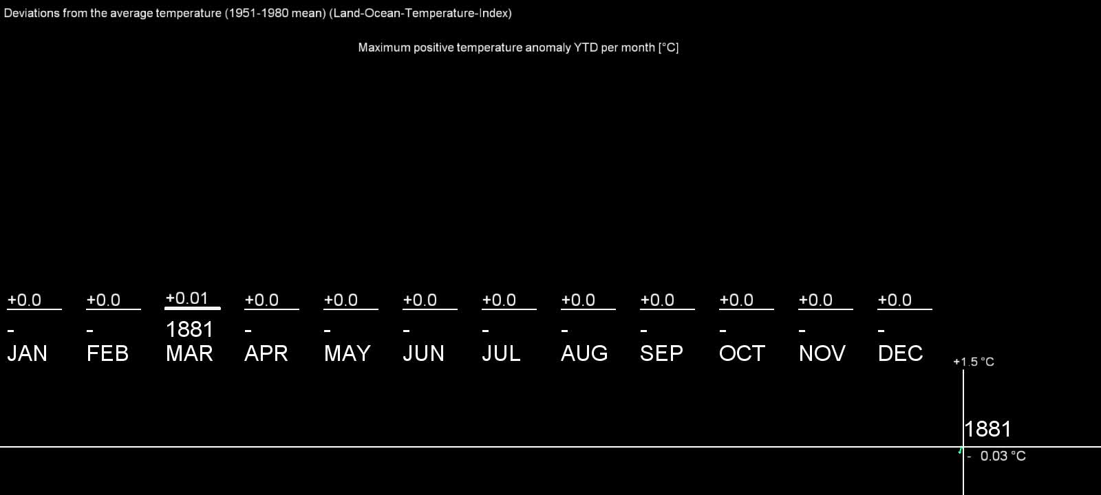 dataisbeautiful, educationalgifs, Earth surface temperature deviations from the means for each month between 1880 and 2017 [OC] (reddit) GIFs