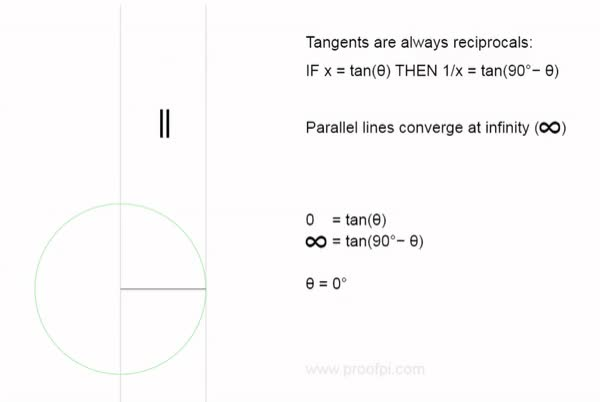Watch and share Tangents To The Arc GIFs and Reciprocal Of Zero GIFs by Folding Circles on Gfycat