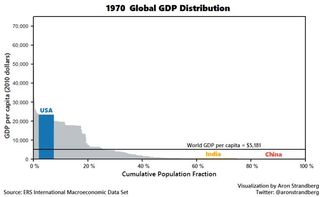 Watch and share Aron Strandberg - Projection: Global GDP Distribution 1970-2030, With Highlighted USA, #China And #India GIFs on Gfycat