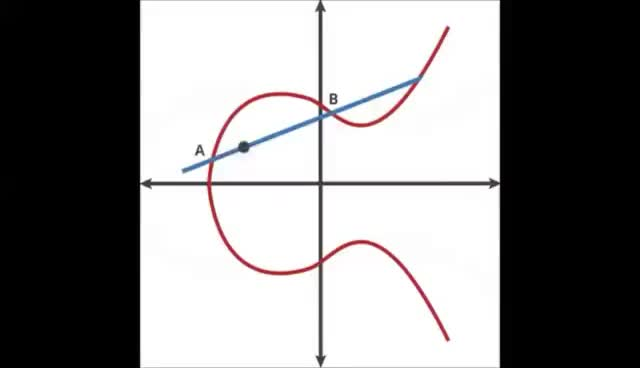 Watch and share A Look Into Elliptic Curve Cryptography (ECC) GIFs on Gfycat