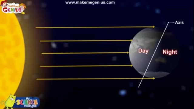 Watch Day and Night Explanation,Causes  Science for Kids GIF on Gfycat. Discover more related GIFs on Gfycat