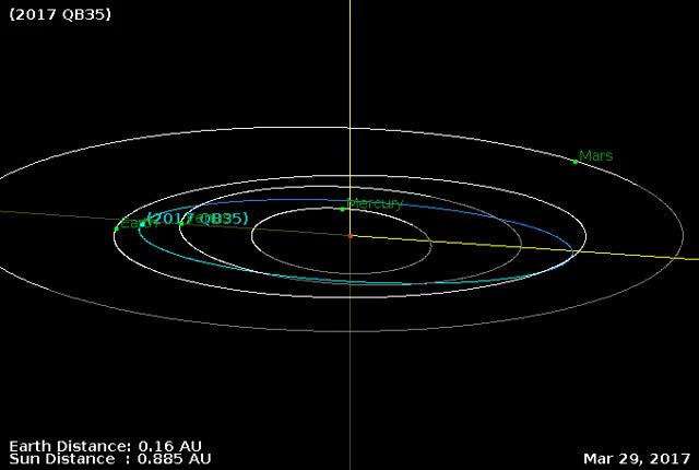 Watch and share Asteroid 2017 QB35 Close Flyby - September 3, 2017 - Orbital Diagram GIFs by The Watchers on Gfycat