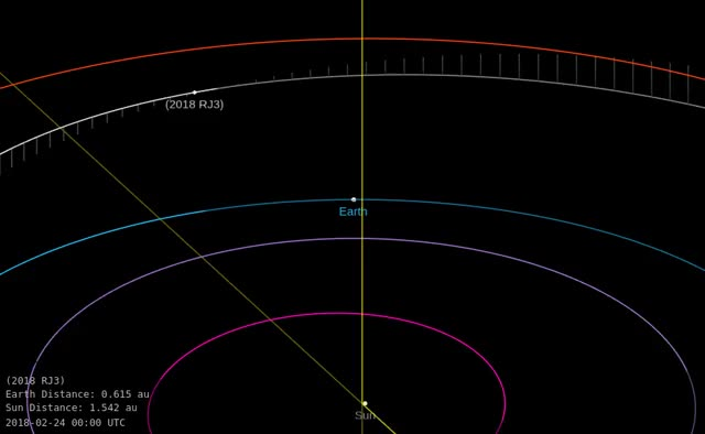 Watch and share Asteroid 2018 RJ3 - Close Approach September 7, 2018 - Orbit Diagram 2 GIFs by The Watchers on Gfycat