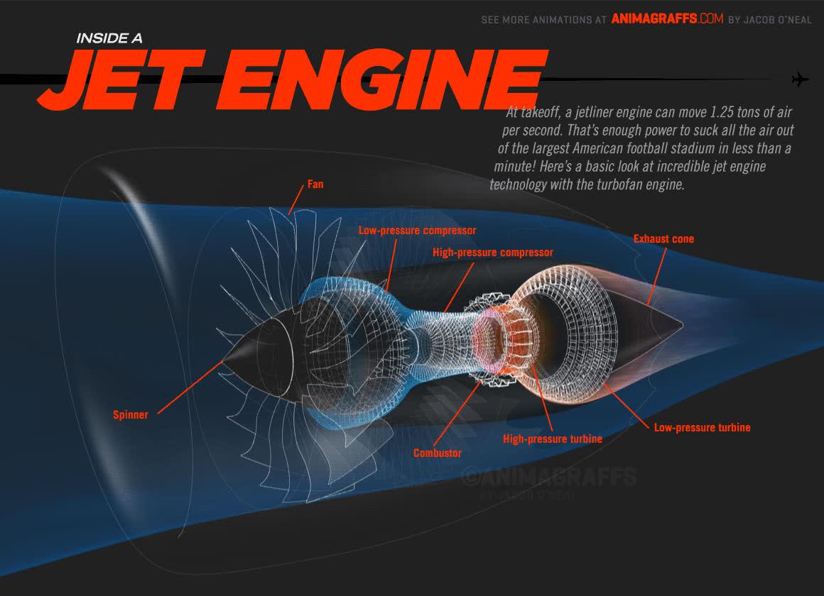 educationalgifs, Inside a jet engine GIFs