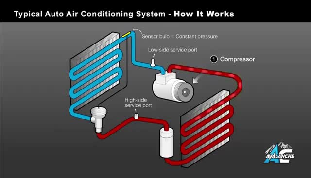 Watch AC Avalanche - Auto Air Conditioning 101 Made Easy GIF on Gfycat. Discover more related GIFs on Gfycat