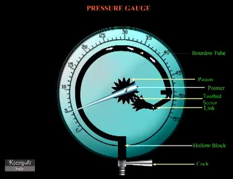 Watch and share Pressure Gauge Animation GIFs on Gfycat