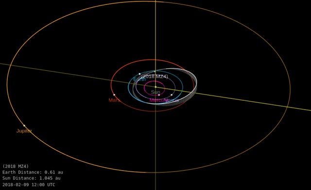 Watch and share 2018 MZ4 - Close Approach June 16, 2018 - Orbit Diagram 1 GIFs by The Watchers on Gfycat