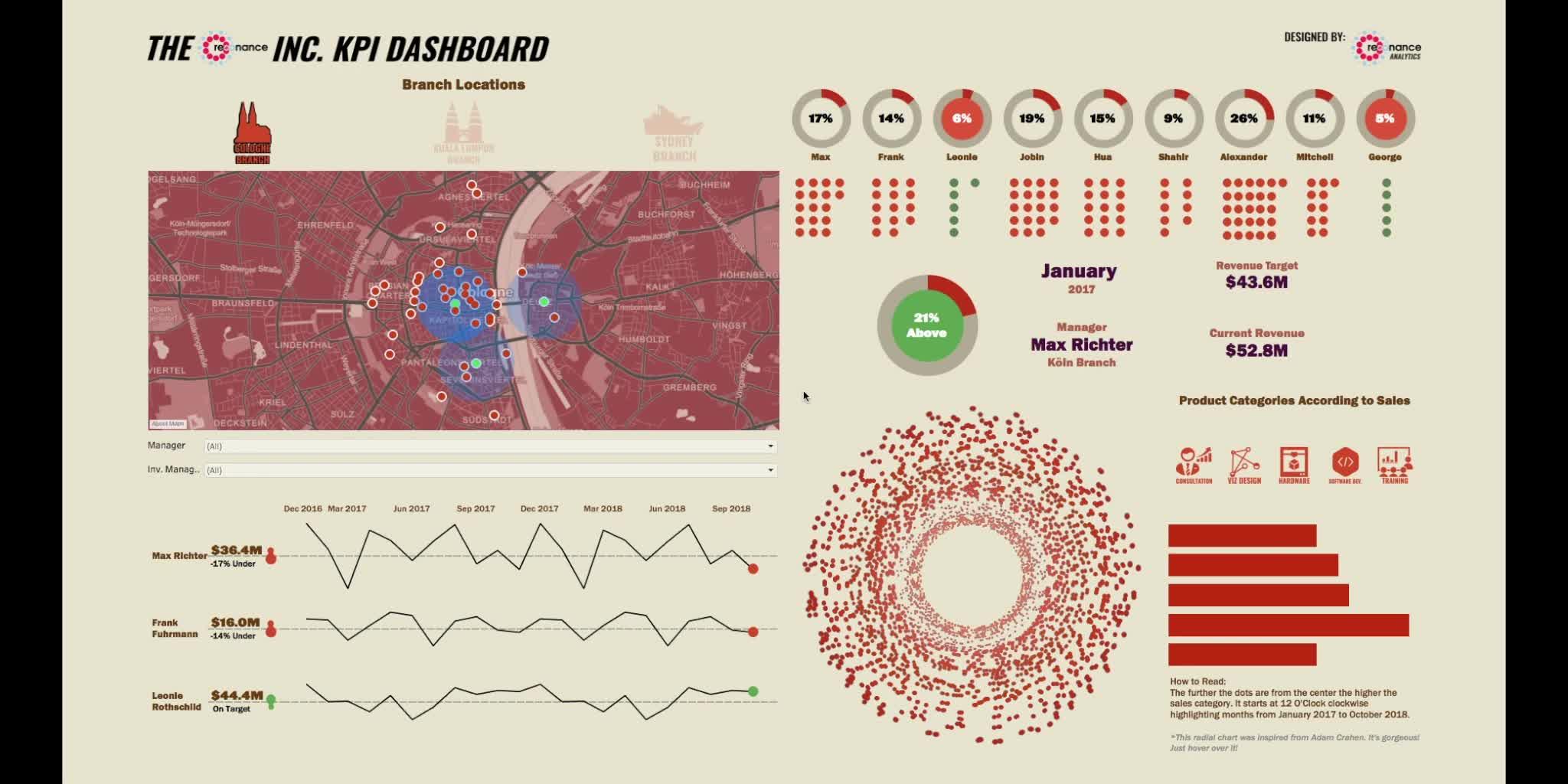 KPI dashboard GIFs