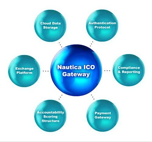 Watch and share Nautica ICO Gateway - Small GIFs on Gfycat