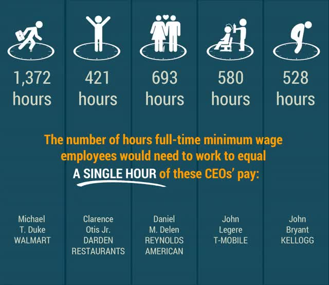 Watch and share CEO Pay In Minimum-Wage Hours GIFs on Gfycat