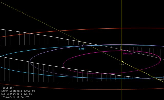 Watch Asteroid 2018 SC - Close approach September 18, 2018 - Orbit diagram 2 GIF by The Watchers (@thewatchers) on Gfycat. Discover more related GIFs on Gfycat