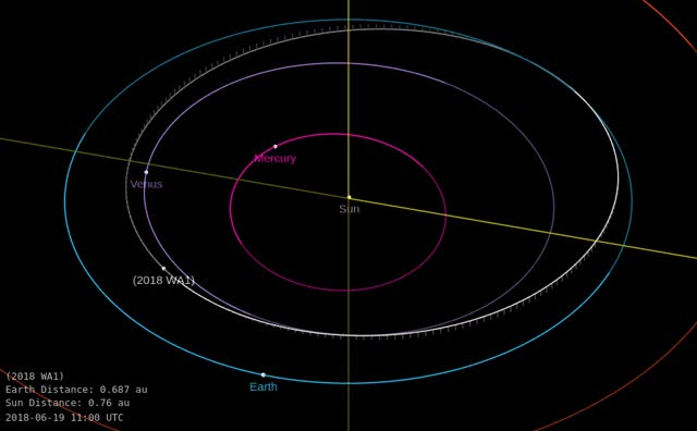 Watch Asteroid 2018 WA1 - Close approach November 13, 2018 - Orbit diagram GIF by The Watchers (@thewatchers) on Gfycat. Discover more related GIFs on Gfycat