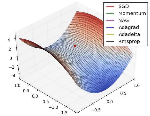 Watch Nice visualization of stochastic optimizers by Alec Radford: (SGD, momentum, Nesterov, AdaGrad, AdaDelta, RMSProp) : MachineLearning GIF on Gfycat. Discover more related GIFs on Gfycat