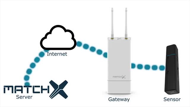 Watch and share LoraWAN- Extremely Long Range, Low Power Wireless Communication GIFs on Gfycat