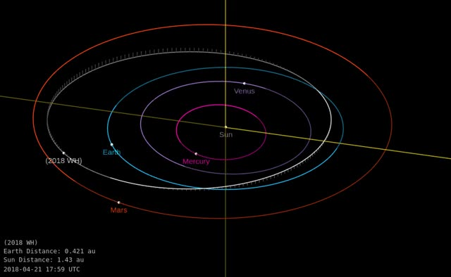 Watch Asteroid 2018 WH - Close approach on November 16, 2018 - Orbit diagram GIF by The Watchers (@thewatchers) on Gfycat. Discover more related GIFs on Gfycat