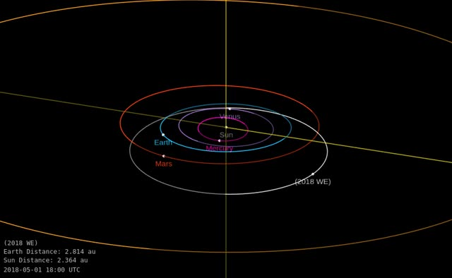 Watch and share Asteroid 2018 WE - Close Approach November 18, 2018 - Orbit Diagram GIFs by The Watchers on Gfycat