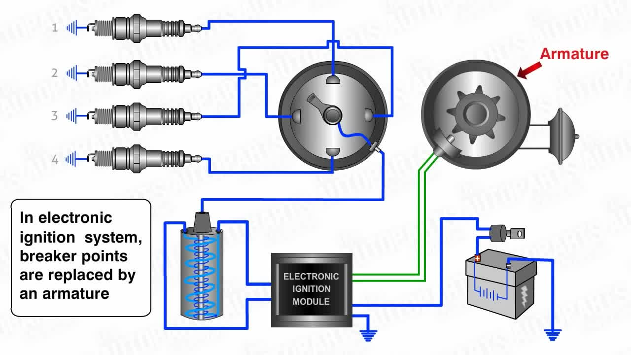 How Electronic Ignition System Works GIF   Find, Make & Share Gfycat GIFs