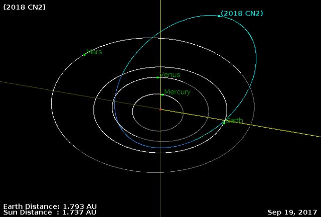 Watch Asteroid 2018 CN2 - Close approach February 9, 2018 - Orbit diagram GIF by The Watchers (@thewatchers) on Gfycat. Discover more related GIFs on Gfycat
