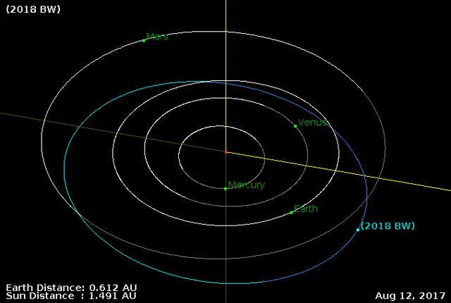 Watch Asteroid 2018 BW - Close approach January 15, 2018 - Orbit diagram GIF by The Watchers (@thewatchers) on Gfycat. Discover more asteroid, earth, flyby GIFs on Gfycat