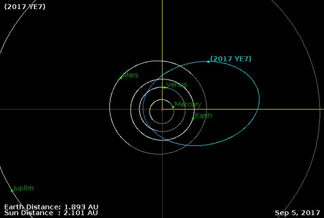 Watch Asteroid YE7 - Close approach December 30, 2017 - Orbit diagram GIF by The Watchers (@thewatchers) on Gfycat. Discover more related GIFs on Gfycat
