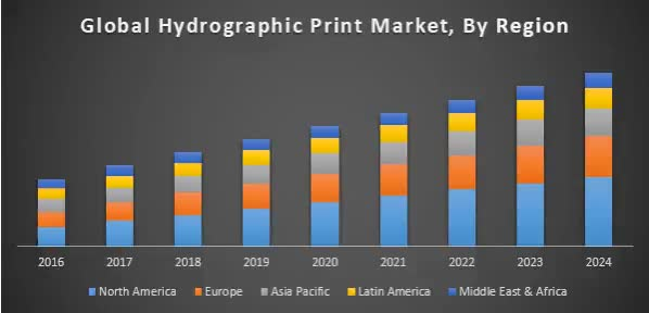 Watch and share Global-Hydrographic-Print-Market-1 GIFs on Gfycat