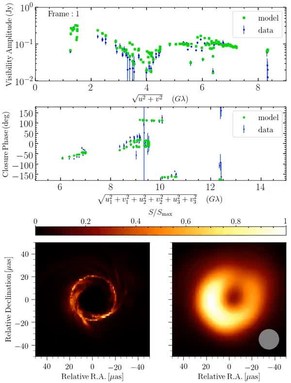 Watch M87 Supermassive Blackhole simulation and fluctuations GIF on Gfycat. Discover more related GIFs on Gfycat
