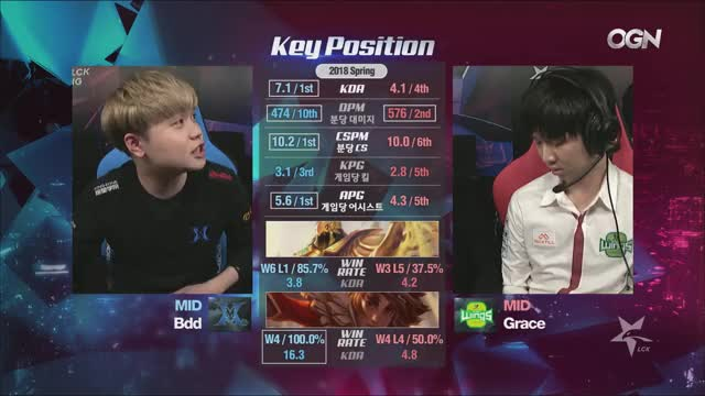 LCK1 Playing League of Legends - Twitch Clips