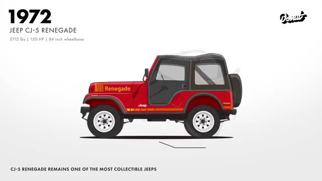 Watch Evolution of the Jeep 4x4 Utility Vehicle | Donut Media GIF by @meskal on Gfycat. Discover more Jeep, cj-5, cj-7, four wheel drive, jeep 4x4, jeep cj, jeep renagade, jeep wrangler, off-roading, wrangler GIFs on Gfycat