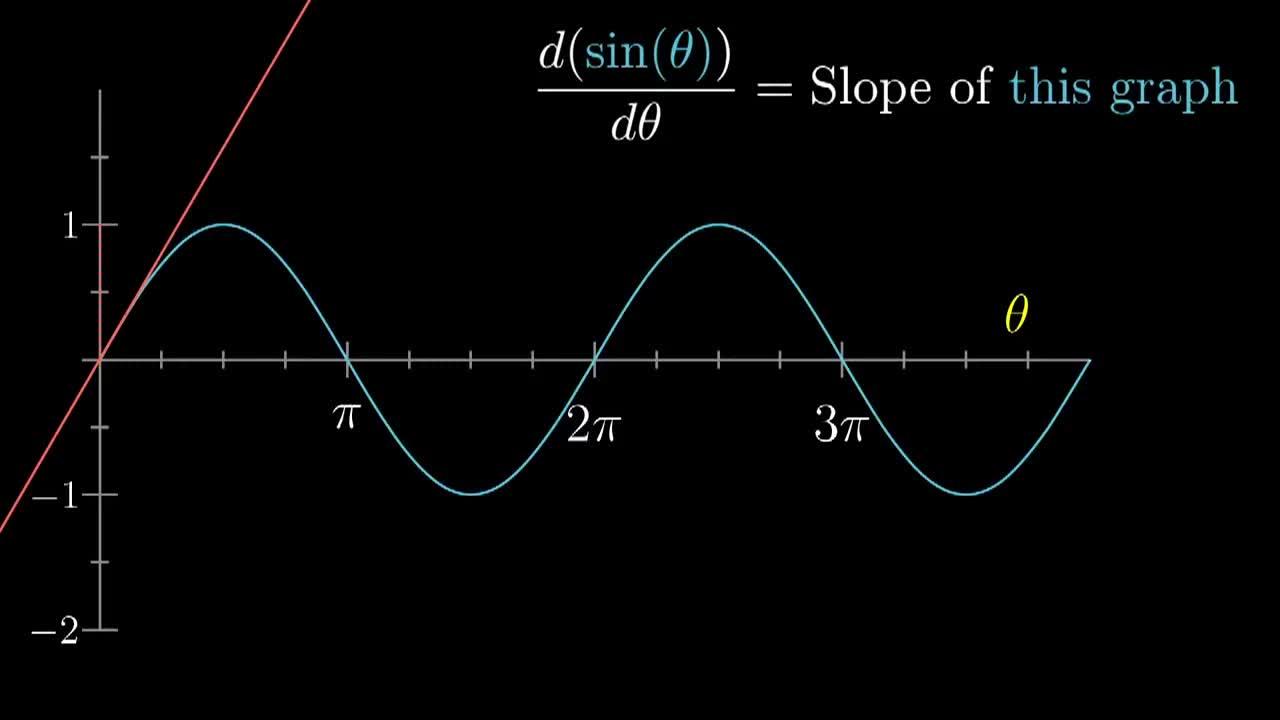 educationalgifs, Derivative formulas through geometry - Chapter 3, Essence of GIFs
