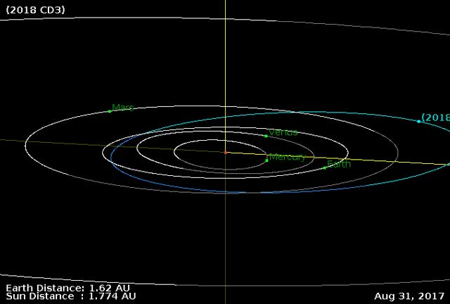 Watch Asteroid 2018 CD3 - Close approach February 15, 2018 - Orbit diagram 2 GIF by The Watchers (@thewatchers) on Gfycat. Discover more related GIFs on Gfycat