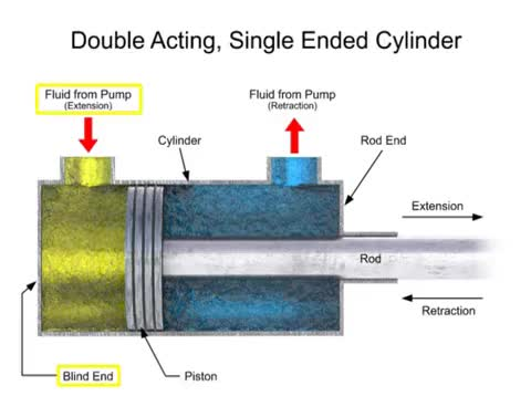Watch and share Single And Double-acting Cylinders In A Fluid System GIFs on Gfycat