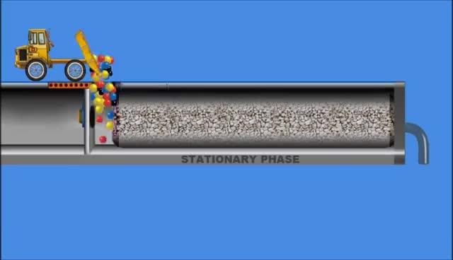 Watch and share Chromatography. Animation (IQOG-CSIC) GIFs on Gfycat
