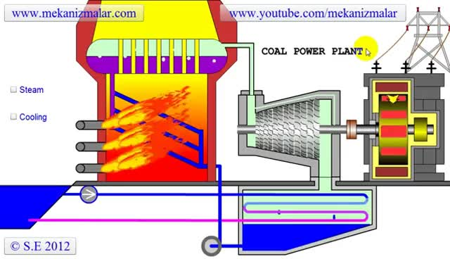Watch and share Coal Power Plant GIFs on Gfycat