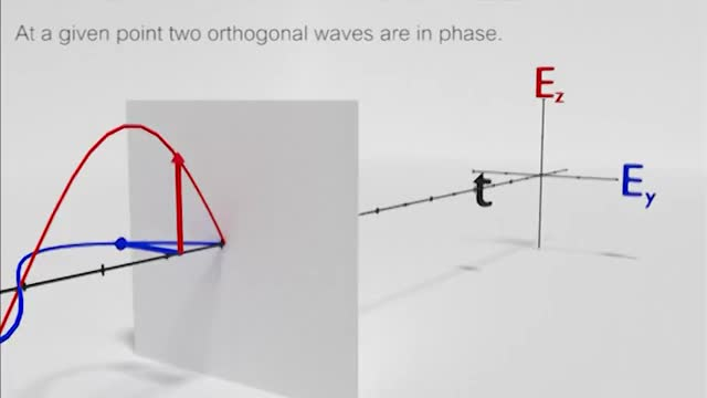 Watch and share Linear Polarization GIFs and Quarter Wave Plate GIFs on Gfycat