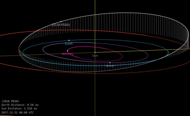 Watch Asteroid 2018 PD20 - Close approach August 10, 2018 - Orbit diagram GIF by The Watchers (@thewatchers) on Gfycat. Discover more related GIFs on Gfycat
