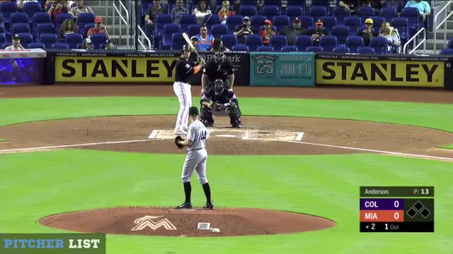 Watch and share Tyler Anderson Ft GIFs and Pitcher Database GIFs on Gfycat