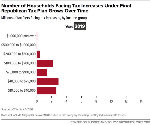Watch and share Number Of Households Facing Tax Increases Under Final Republican Tax Plan Grows Over Time GIFs by centeronbudget on Gfycat