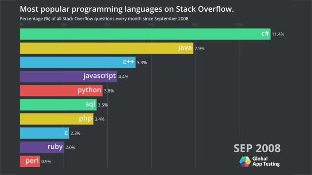 Watch and share This Video Shows The Most Popular Programming Languages On Stack Overflow Since September 2008 GIFs on Gfycat